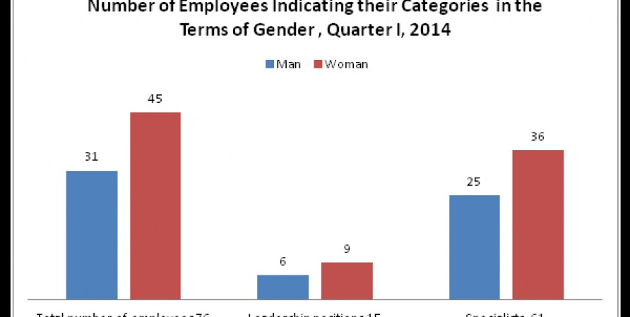 Number of Employees Indicating their Categories  in the Terms of Gender , Quarter I, 2014
