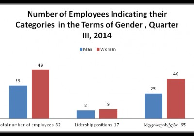 Number of Employees Indicating their Categories  in the Terms of Gender , Quarter III, 2014