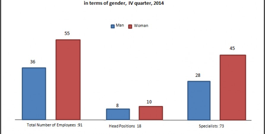 Number of Employees Indicating their Categories  in the Terms of Gender , Quarter IV, 2014