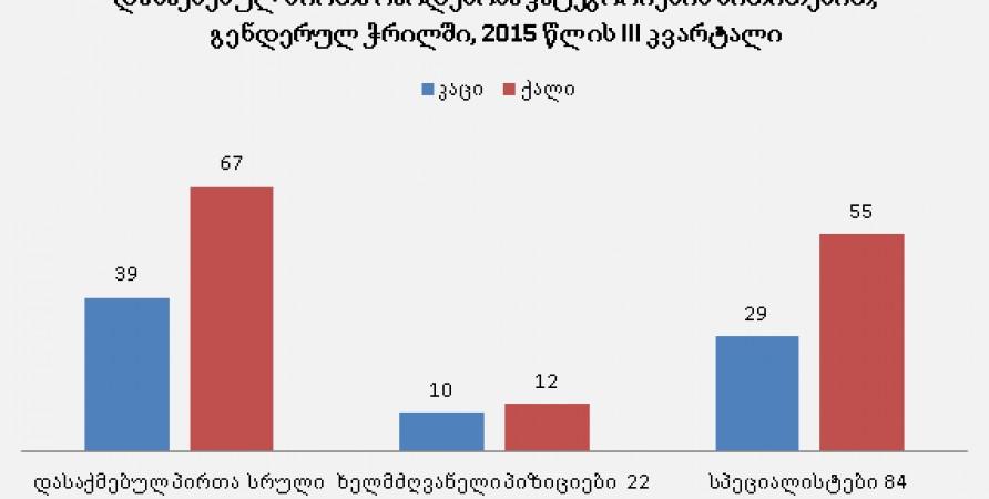 გენდერული ჭრილი, 2015 წლის III კვარტალი