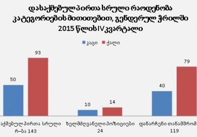გენდერული ჭრილი, 2015 წლის IVკვარტალი